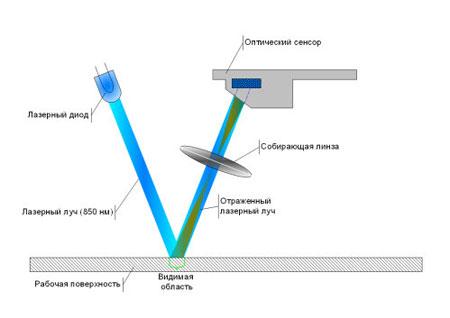 Распространение света в лазерной линзе