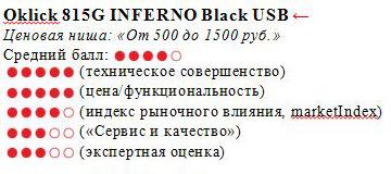 Oklick 815G INFERNO
